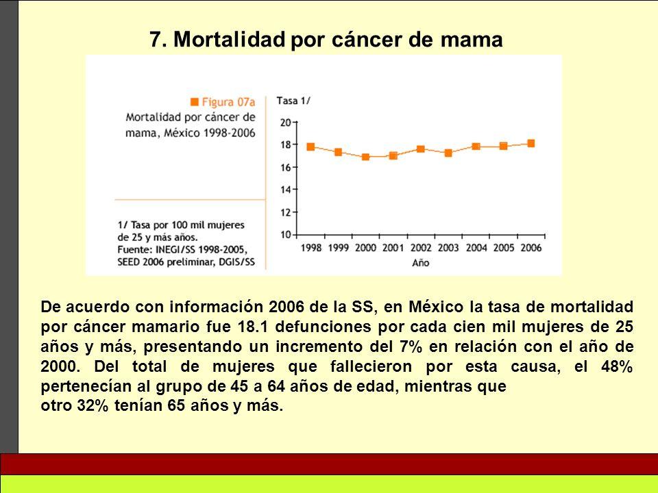 7. Mortalidad por cáncer de mama De acuerdo con información 2006 de la SS, en México la tasa de mortalidad por cáncer mamario fue 18.1 defunciones por