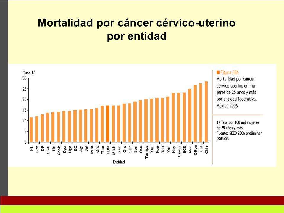 Mortalidad por cáncer cérvico-uterino por entidad