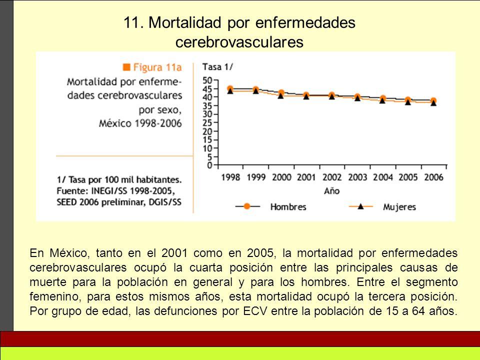 11. Mortalidad por enfermedades cerebrovasculares En México, tanto en el 2001 como en 2005, la mortalidad por enfermedades cerebrovasculares ocupó la