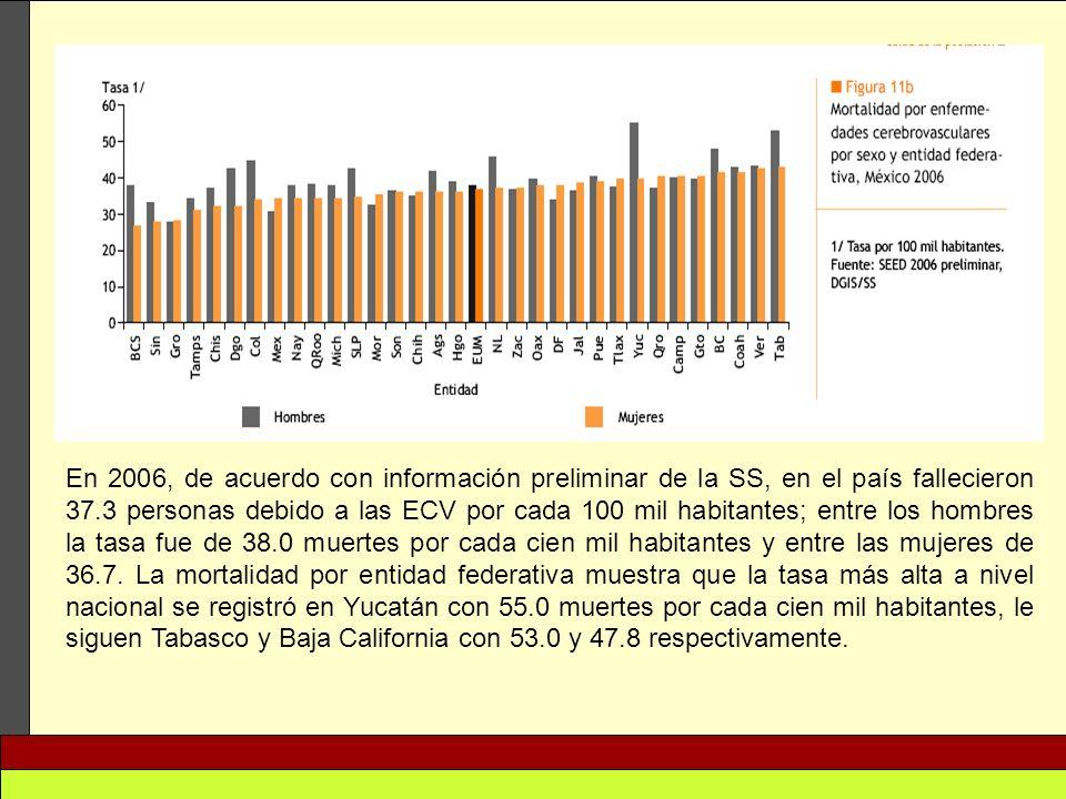 En 2006, de acuerdo con información preliminar de la SS, en el país fallecieron 37.3 personas debido a las ECV por cada 100 mil habitantes; entre los
