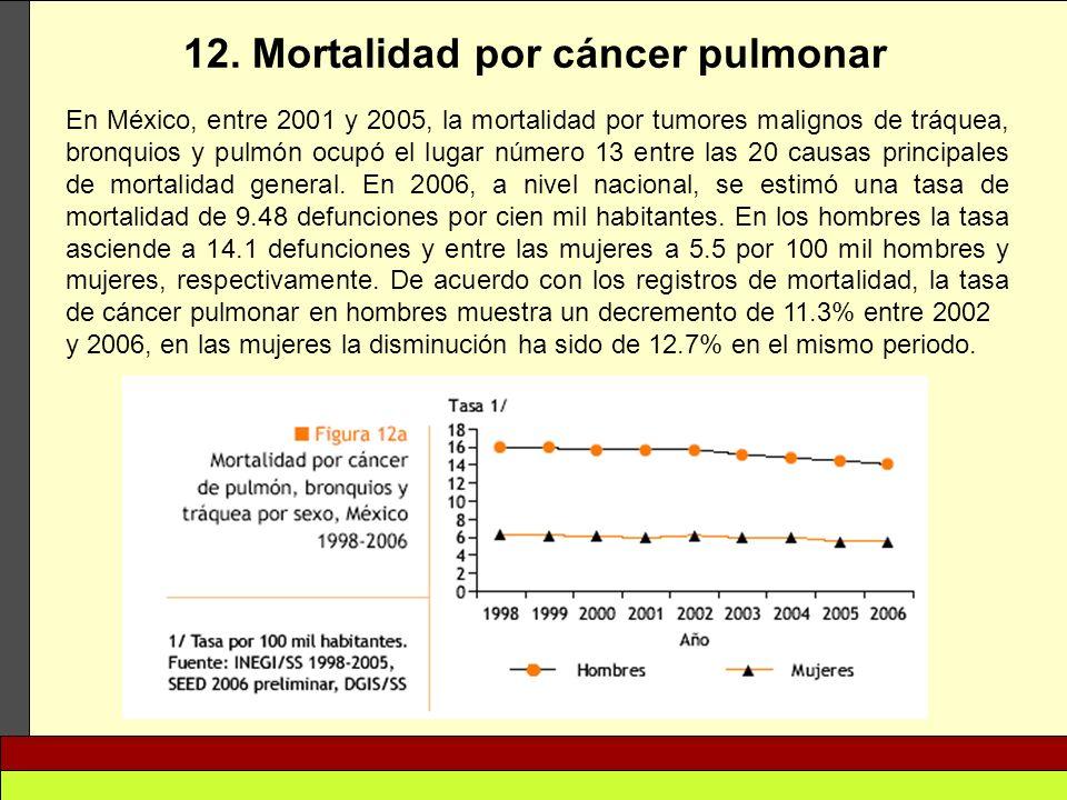 12. Mortalidad por cáncer pulmonar En México, entre 2001 y 2005, la mortalidad por tumores malignos de tráquea, bronquios y pulmón ocupó el lugar núme
