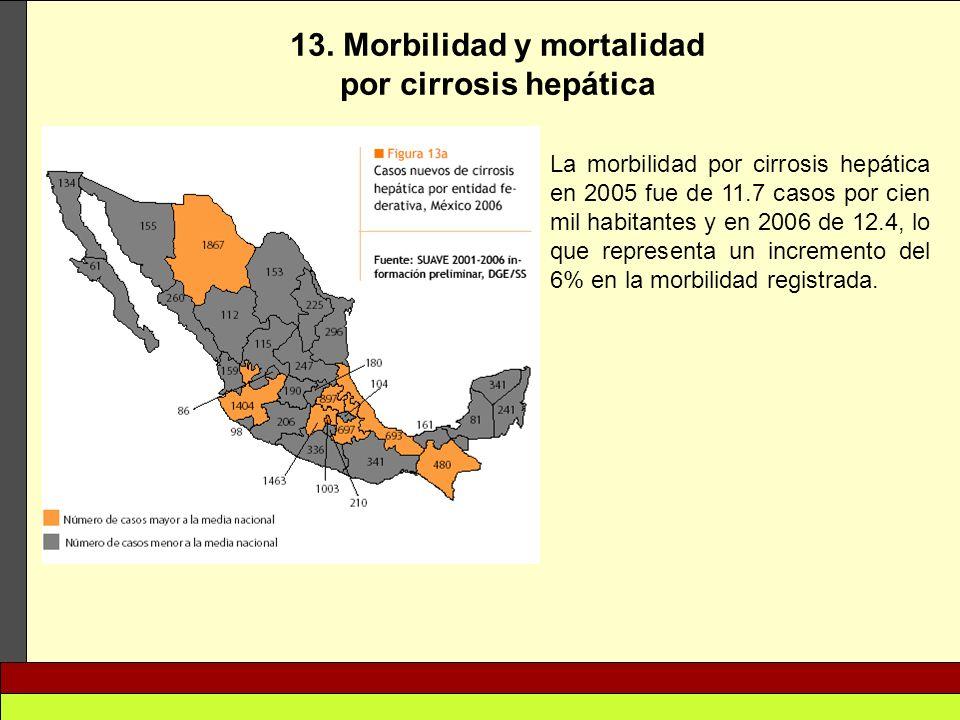 13. Morbilidad y mortalidad por cirrosis hepática La morbilidad por cirrosis hepática en 2005 fue de 11.7 casos por cien mil habitantes y en 2006 de 1