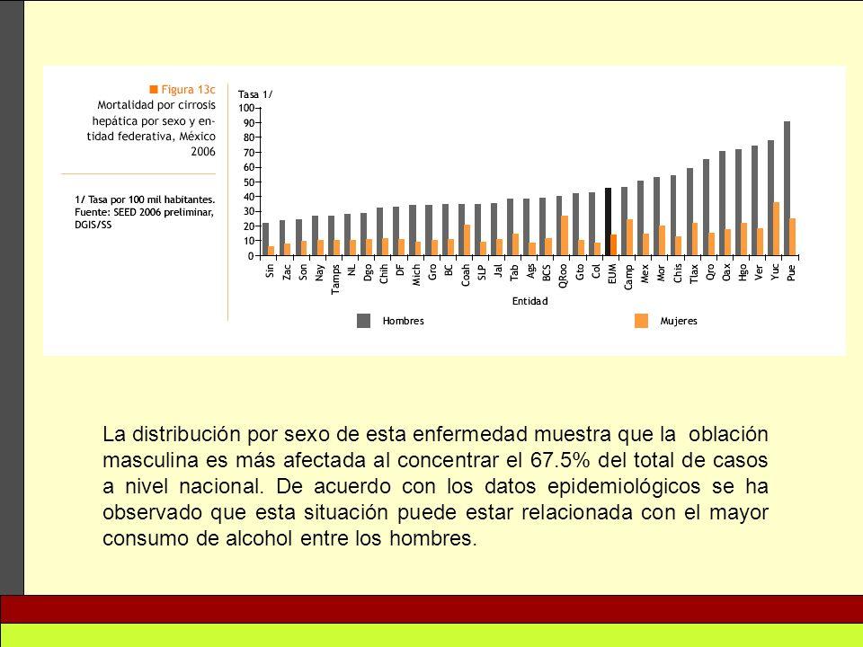 La distribución por sexo de esta enfermedad muestra que la oblación masculina es más afectada al concentrar el 67.5% del total de casos a nivel nacion