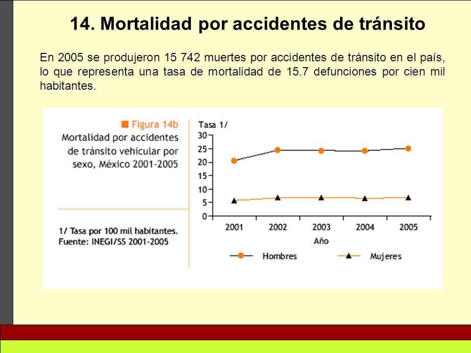 14. Mortalidad por accidentes de tránsito En 2005 se produjeron 15 742 muertes por accidentes de tránsito en el país, lo que representa una tasa de mo