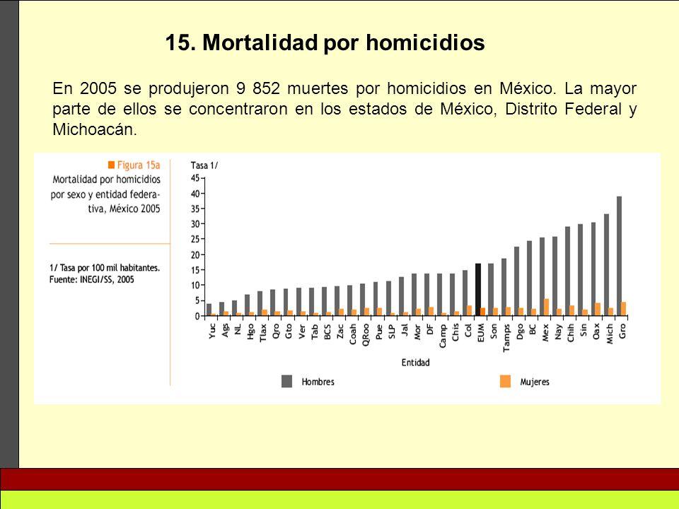 15. Mortalidad por homicidios En 2005 se produjeron 9 852 muertes por homicidios en México. La mayor parte de ellos se concentraron en los estados de