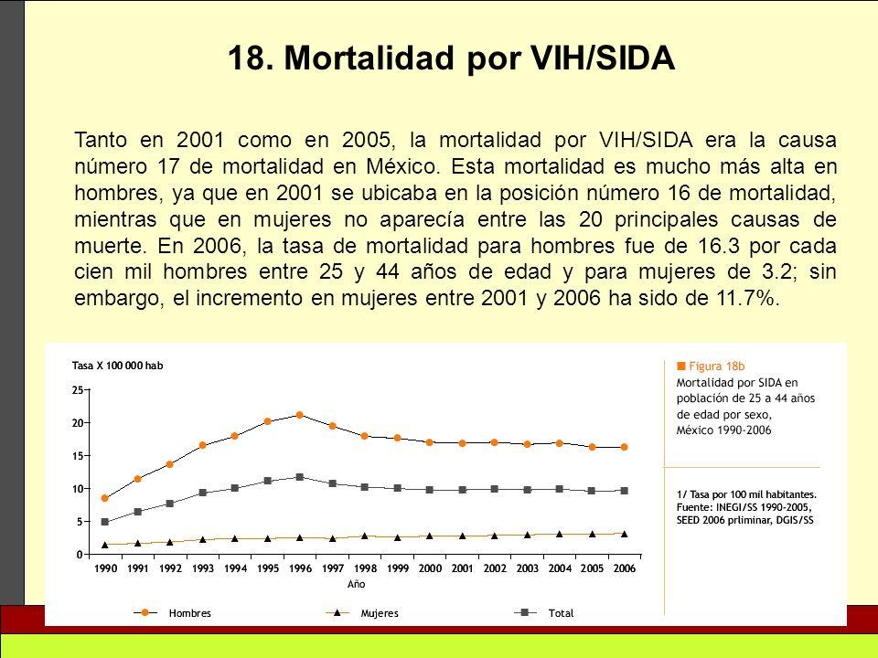 18. Mortalidad por VIH/SIDA Tanto en 2001 como en 2005, la mortalidad por VIH/SIDA era la causa número 17 de mortalidad en México. Esta mortalidad es