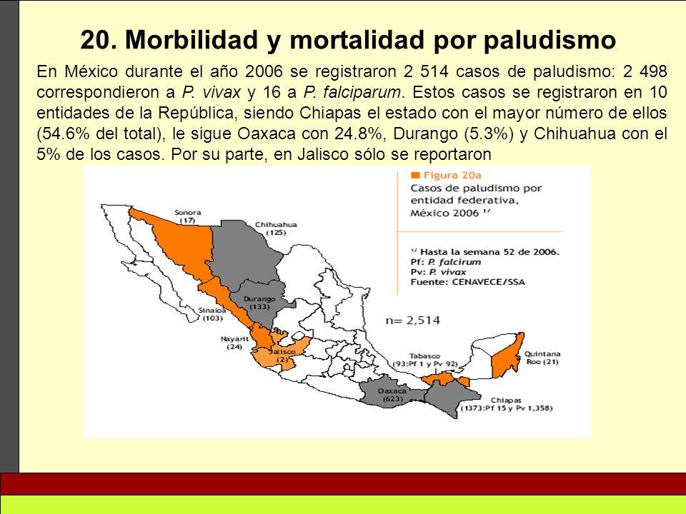 20. Morbilidad y mortalidad por paludismo En México durante el año 2006 se registraron 2 514 casos de paludismo: 2 498 correspondieron a P. vivax y 16