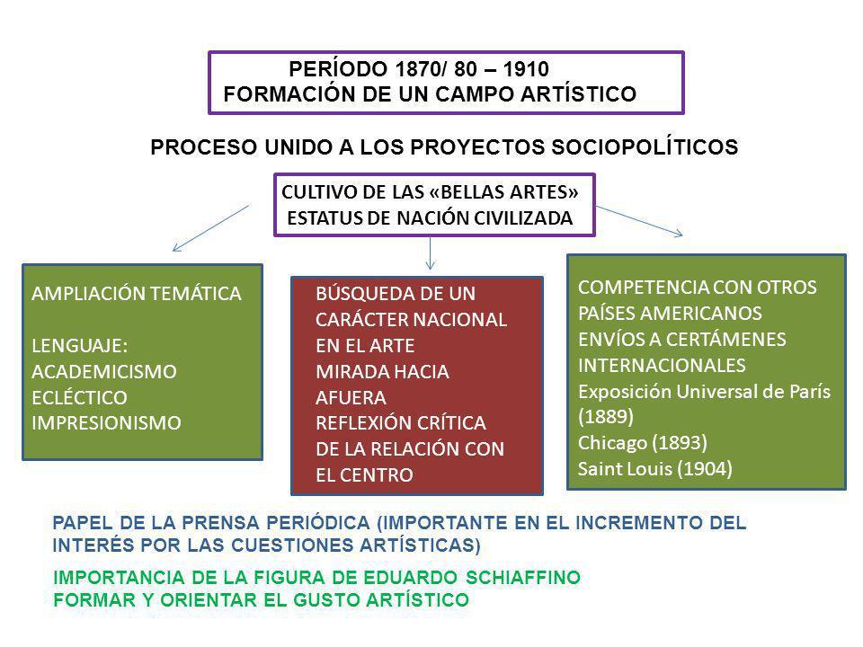 PERÍODO 1870/ 80 – 1910 FORMACIÓN DE UN CAMPO ARTÍSTICO PROCESO UNIDO A LOS PROYECTOS SOCIOPOLÍTICOS CULTIVO DE LAS «BELLAS ARTES» ESTATUS DE NACIÓN C
