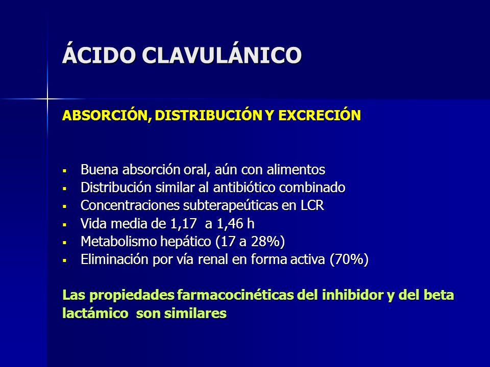 ÁCIDO CLAVULÁNICO ABSORCIÓN, DISTRIBUCIÓN Y EXCRECIÓN Buena absorción oral, aún con alimentos Buena absorción oral, aún con alimentos Distribución sim
