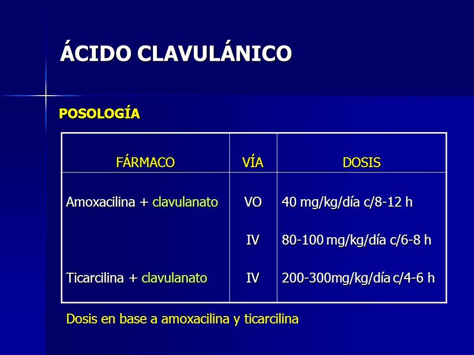ÁCIDO CLAVULÁNICO POSOLOGÍA FÁRMACOVÍADOSIS Amoxacilina + clavulanato Ticarcilina + clavulanato VOIVIV 40 mg/kg/día c/8-12 h 80-100 mg/kg/día c/6-8 h