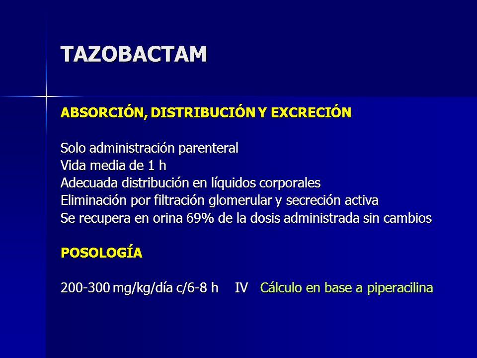 TAZOBACTAM ABSORCIÓN, DISTRIBUCIÓN Y EXCRECIÓN Solo administración parenteral Vida media de 1 h Adecuada distribución en líquidos corporales Eliminaci
