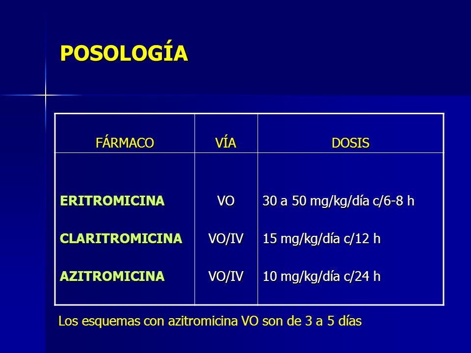 POSOLOGÍA FÁRMACOVÍADOSIS ERITROMICINACLARITROMICINAAZITROMICINAVOVO/IVVO/IV 30 a 50 mg/kg/día c/6-8 h 15 mg/kg/día c/12 h 10 mg/kg/día c/24 h Los esq