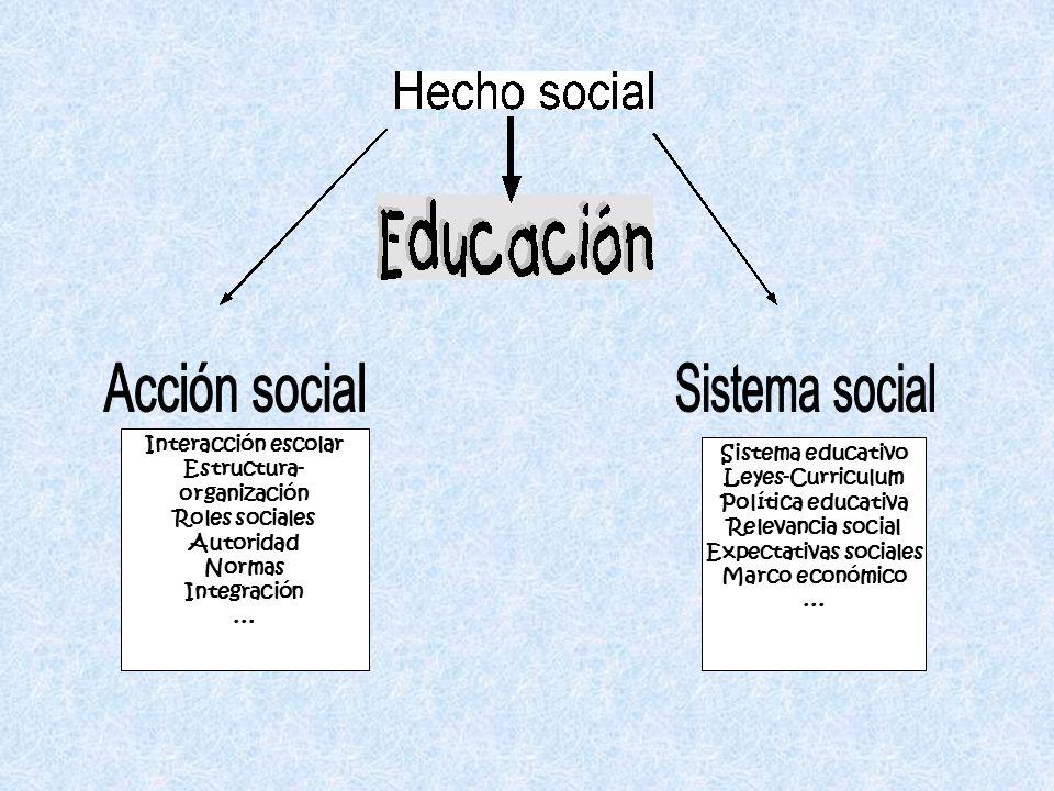 Interacción escolar Estructura- organización Roles sociales Autoridad Normas Integración... Sistema educativo Leyes-Curriculum Política educativa Rele
