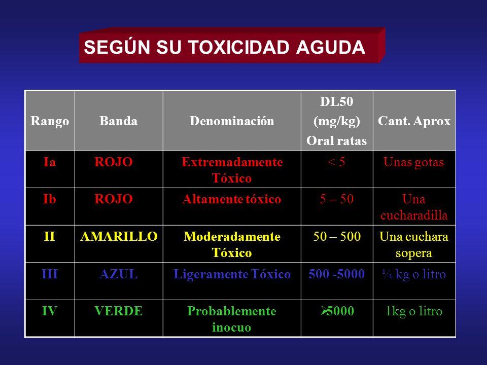 SEGÚN SU TOXICIDAD AGUDA RangoBandaDenominación DL50 (mg/kg) Oral ratas Cant. Aprox IaROJOExtremadamente Tóxico < 5Unas gotas IbROJOAltamente tóxico5