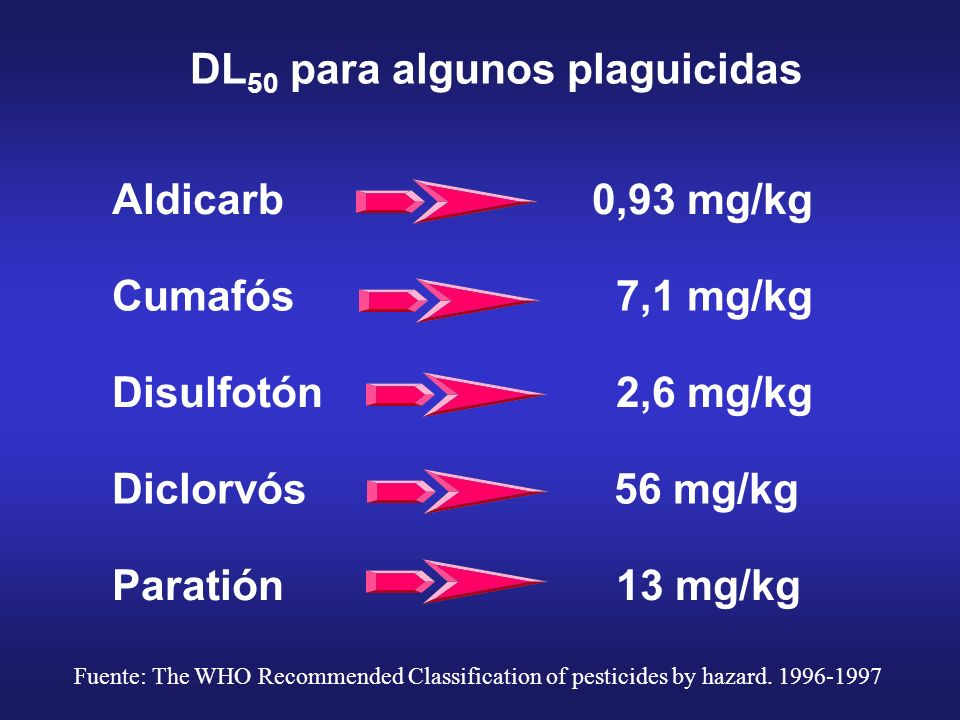 DL 50 para algunos plaguicidas Aldicarb0,93 mg/kg Cumafós 7,1 mg/kg Disulfotón 2,6 mg/kg Diclorvós 56 mg/kg Paratión 13 mg/kg Fuente: The WHO Recommen
