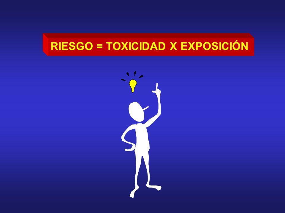 RIESGO = TOXICIDAD X EXPOSICIÓN