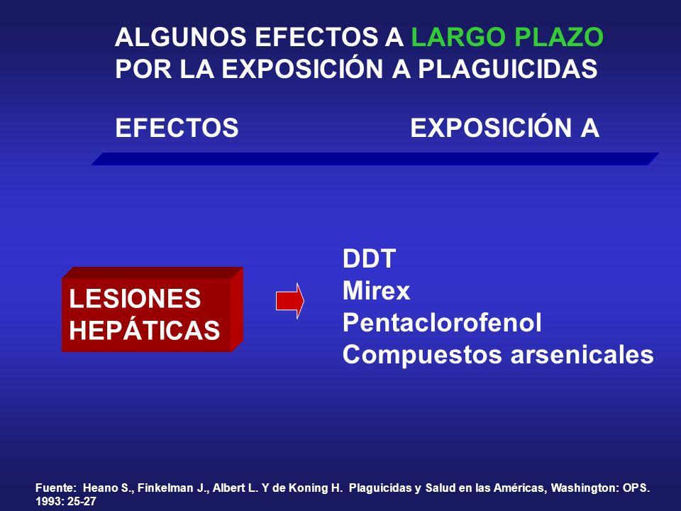 ALGUNOS EFECTOS A LARGO PLAZO POR LA EXPOSICIÓN A PLAGUICIDAS EFECTOSEXPOSICIÓN A LESIONES HEPÁTICAS Fuente: Heano S., Finkelman J., Albert L. Y de Ko