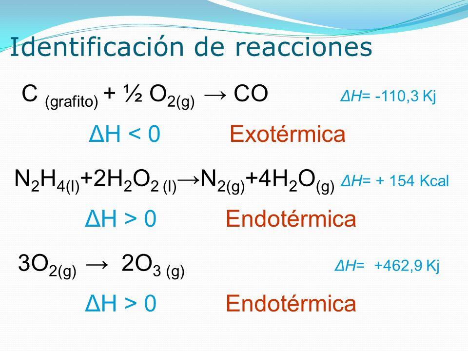 Identificación de reacciones C (grafito) + ½ O 2(g) CO ΔH= -110,3 Kj ΔH < 0 Exotérmica N 2 H 4(l) +2H 2 O 2 (l) N 2(g) +4H 2 O (g) ΔH= + 154 Kcal ΔH >
