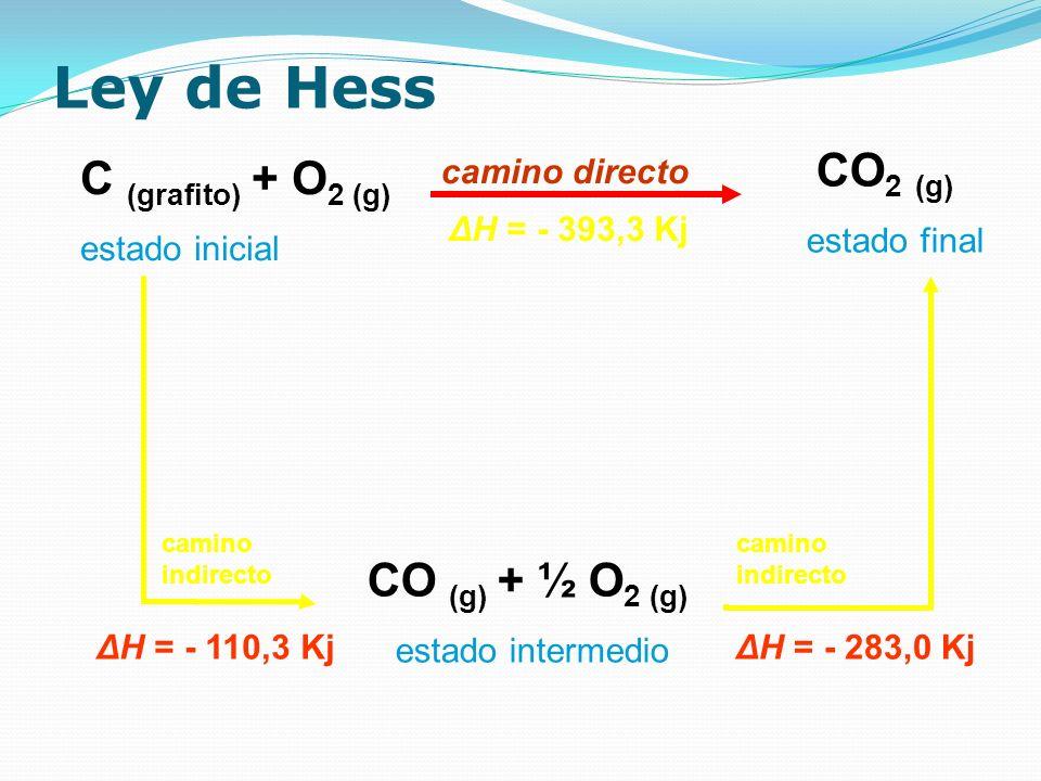 Ley de Hess C (grafito) + O 2 (g) estado inicial camino directo ΔH = - 393,3 Kj CO 2 (g) estado final CO (g) + ½ O 2 (g) estado intermedio camino indi