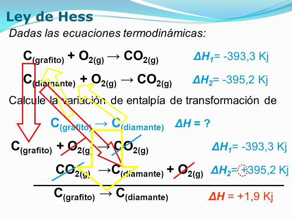 Ley de Hess Dadas las ecuaciones termodinámicas: C (grafito) + O 2(g) CO 2(g) ΔH 1 = -393,3 Kj C (diamante) + O 2(g) CO 2(g) ΔH 2 = -395,2 Kj Calcule
