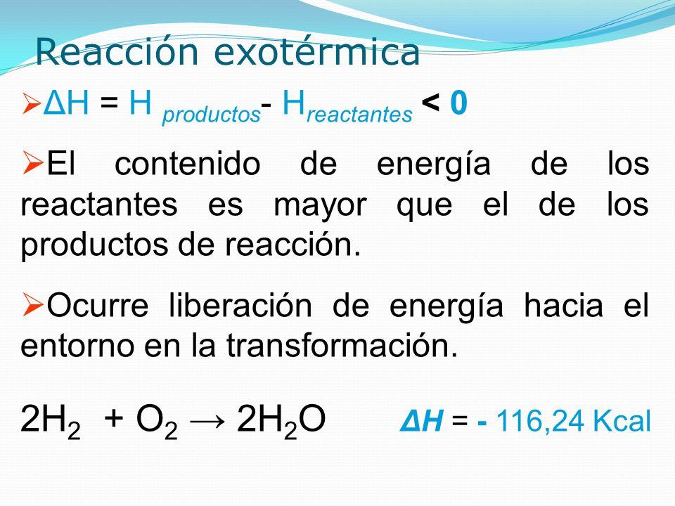 Reacción exotérmica