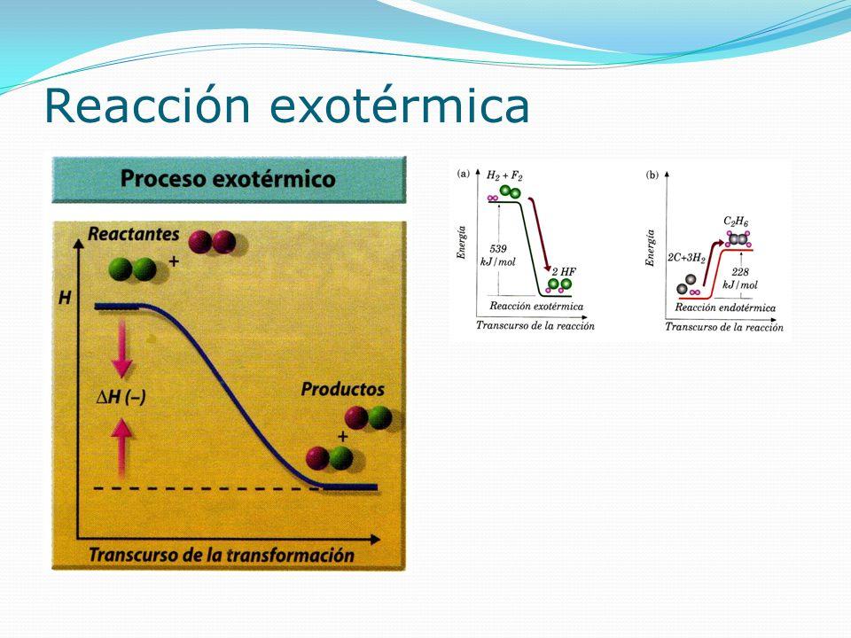 Reacción endotérmica ΔH = H productos - H reactantes > 0 El contenido de energía de los productos es mayor que el de los reactantes.