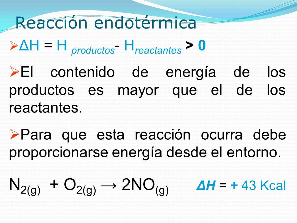 Reacción endotérmica ΔH = H productos - H reactantes > 0 El contenido de energía de los productos es mayor que el de los reactantes. Para que esta rea
