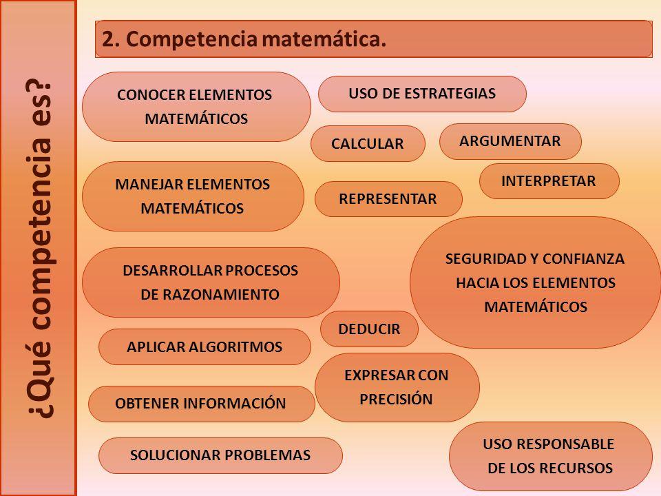 ¿Qué competencia es? CONOCER ELEMENTOS MATEMÁTICOS MANEJAR ELEMENTOS MATEMÁTICOS DESARROLLAR PROCESOS DE RAZONAMIENTO OBTENER INFORMACIÓN SOLUCIONAR P