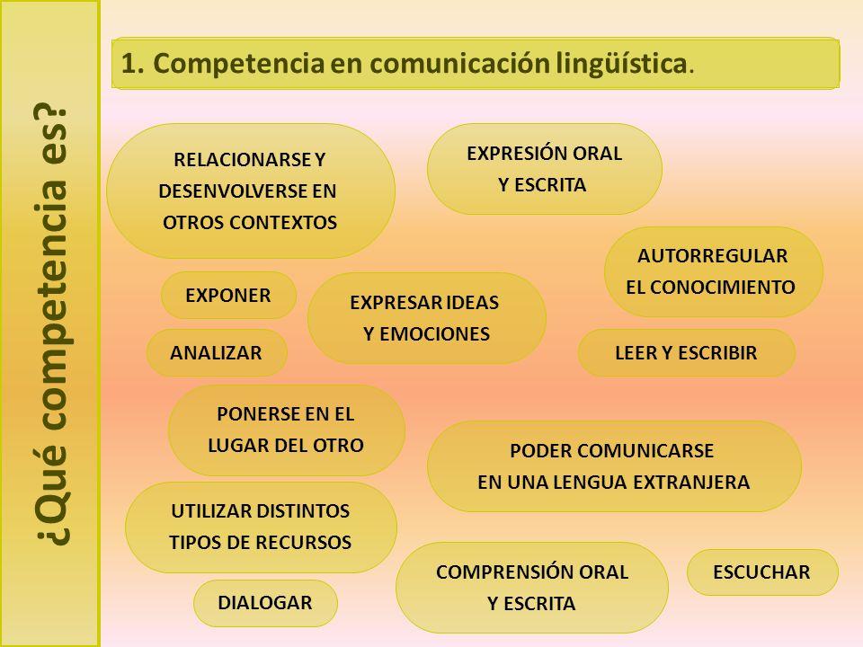 ¿Qué competencia es? EXPONER ESCUCHAR ANALIZAR DIALOGAR PONERSE EN EL LUGAR DEL OTRO COMPRENSIÓN ORAL Y ESCRITA EXPRESAR IDEAS Y EMOCIONES EXPRESIÓN O