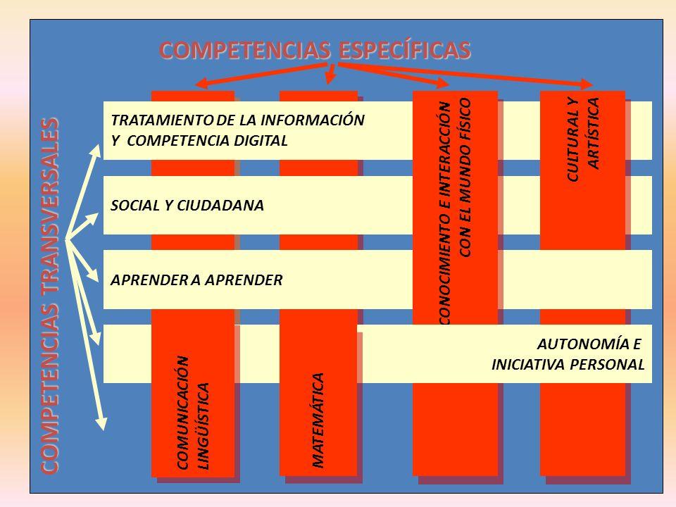 COMPETENCIAS ESPECÍFICAS COMPETENCIAS TRANSVERSALES TRATAMIENTO DE LA INFORMACIÓN Y COMPETENCIA DIGITAL SOCIAL Y CIUDADANA CULTURAL Y ARTÍSTICA CULTUR