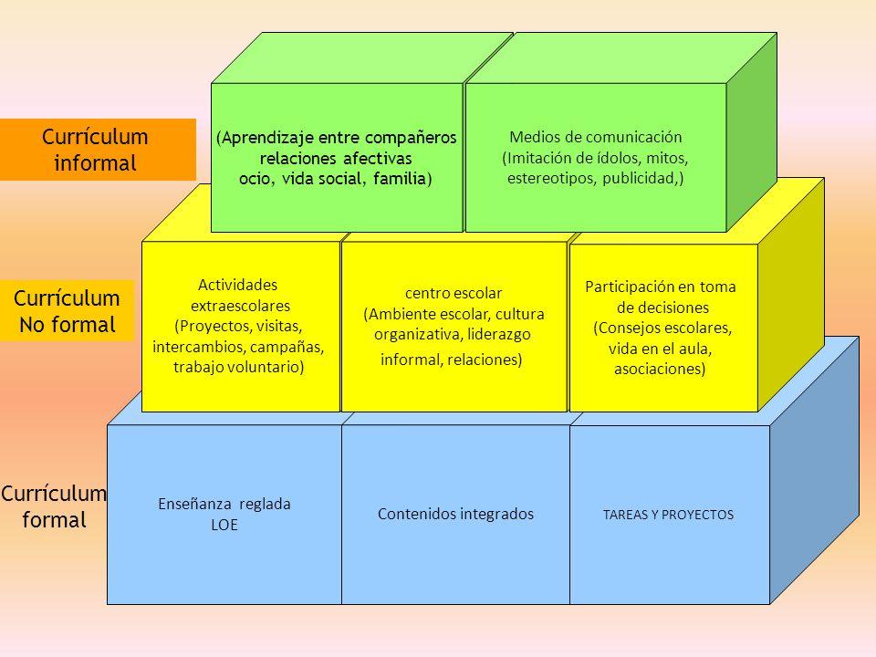 Enseñanza reglada LOE Contenidos integrados TAREAS Y PROYECTOS Actividades extraescolares (Proyectos, visitas, intercambios, campañas, trabajo volunta