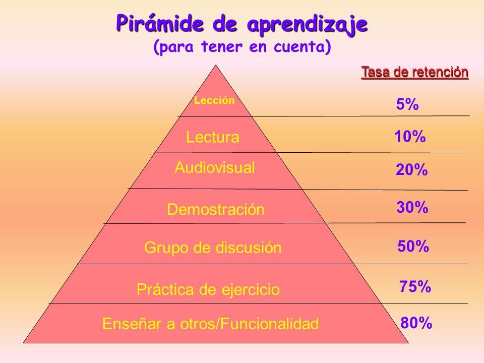 Pirámide de aprendizaje Pirámide de aprendizaje (para tener en cuenta) Lección Lectura Audiovisual Demostración Grupo de discusión Práctica de ejercic