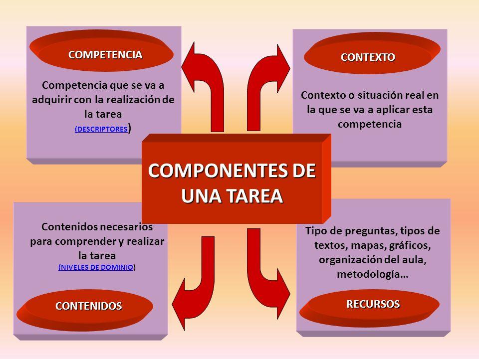 Contexto o situación real en la que se va a aplicar esta competencia CONTEXTO Competencia que se va a adquirir con la realización de la tarea (DESCRIP