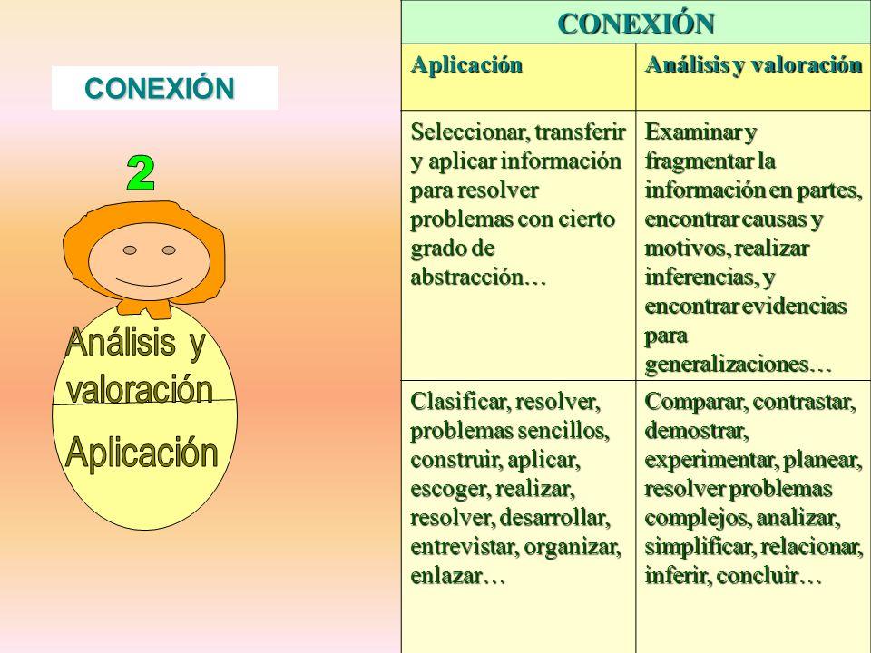 CONEXIÓNAplicación Análisis y valoración Seleccionar, transferir y aplicar información para resolver problemas con cierto grado de abstracción… Examin