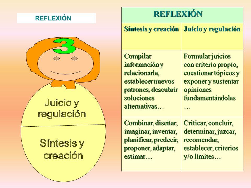 REFLEXIÓN REFLEXIÓN Síntesis y creación Juicio y regulación Compilar información y relacionarla, establecer nuevos patrones, descubrir soluciones alte