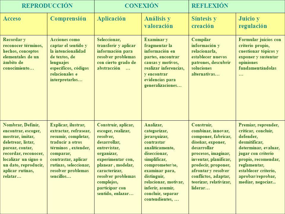 REPRODUCCIÓNCONEXIÓNREFLEXIÓN AccesoComprensiónAplicaciónAnálisis y valoración Síntesis y creación Juicio y regulación Recordar y reconocer términos,
