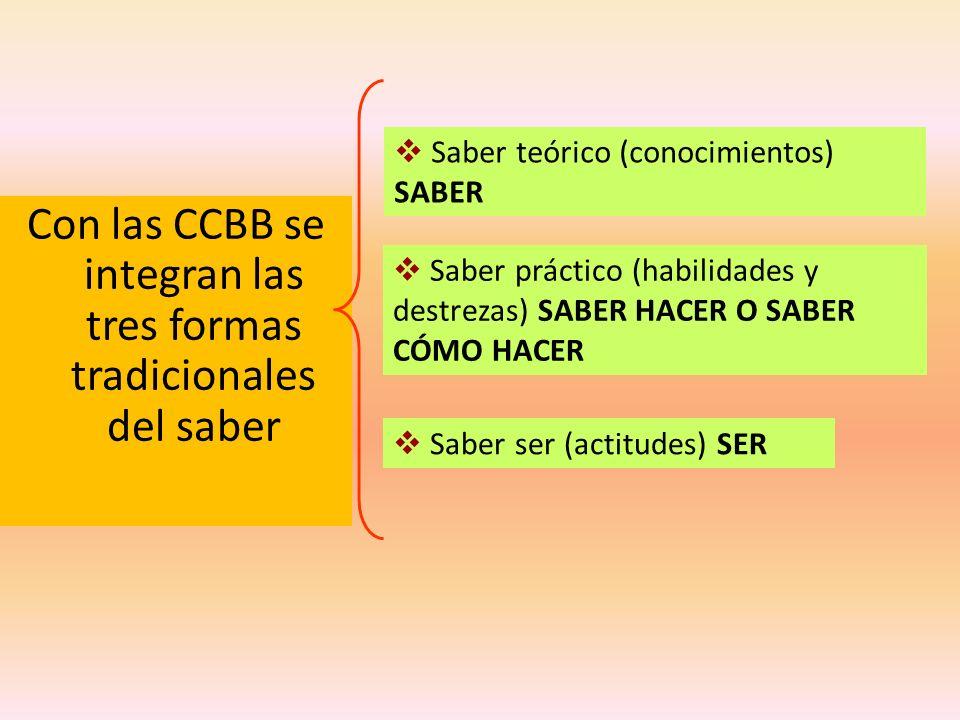 Con las CCBB se integran las tres formas tradicionales del saber Saber teórico (conocimientos) SABER Saber práctico (habilidades y destrezas) SABER HA