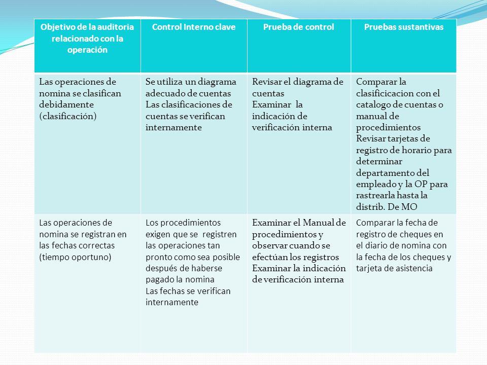 Objetivo de la auditoria relacionado con la operación Control Interno clavePrueba de controlPruebas sustantivas Las operaciones de nomina se clasifica