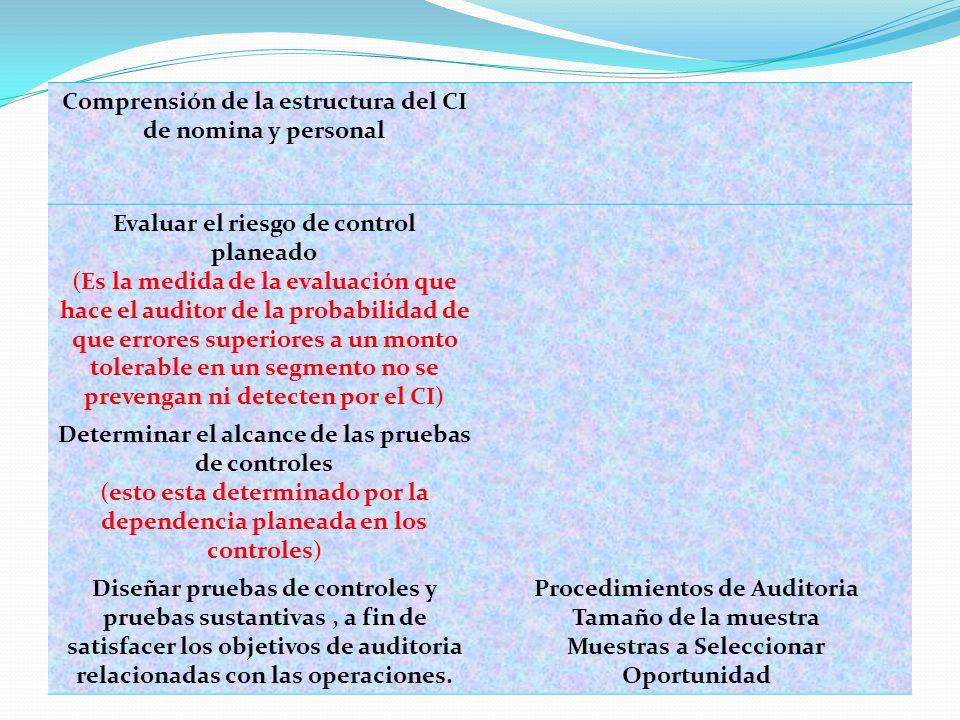 3.- METODOLOGIA PARA DISEÑAR PRUEBAS DE CONTROLES Y PRUEBAS SUSTANTIVAS DE OPERACIONES Comprensión de la estructura del CI de nomina y personal Evalua