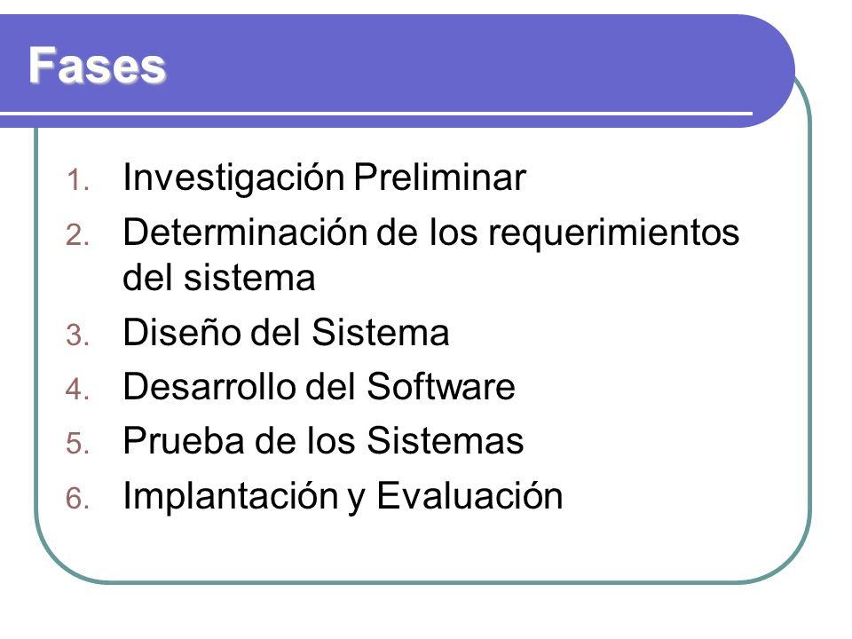 Fases 1. Investigación Preliminar 2. Determinación de los requerimientos del sistema 3. Diseño del Sistema 4. Desarrollo del Software 5. Prueba de los