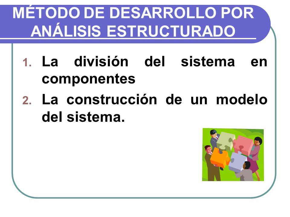 MÉTODO DE DESARROLLO POR ANÁLISIS ESTRUCTURADO 1. La división del sistema en componentes 2. La construcción de un modelo del sistema.