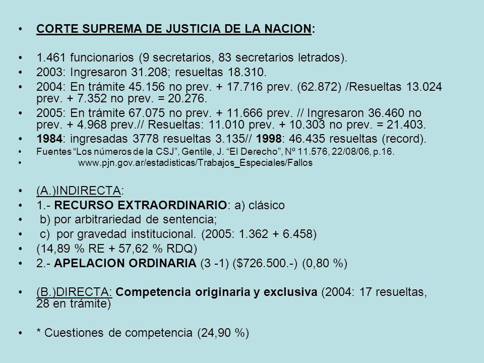 CORTE SUPREMA DE JUSTICIA DE LA NACION: 1.461 funcionarios (9 secretarios, 83 secretarios letrados). 2003: Ingresaron 31.208; resueltas 18.310. 2004:
