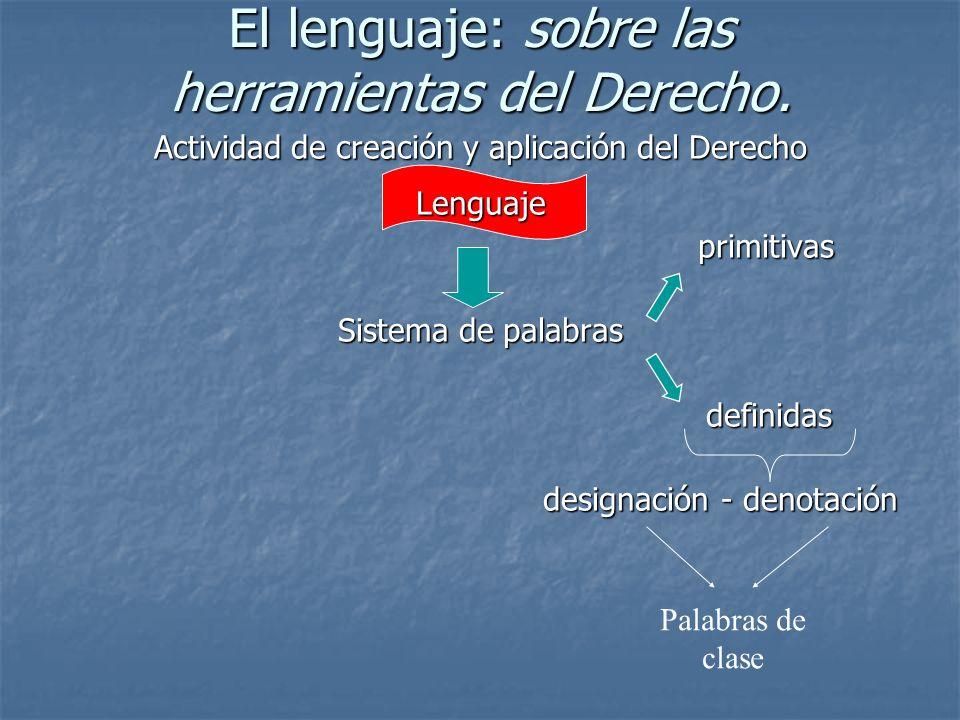 El lenguaje: sobre las herramientas del Derecho. Actividad de creación y aplicación del Derecho Lenguaje primitivas Sistema de palabras definidas desi