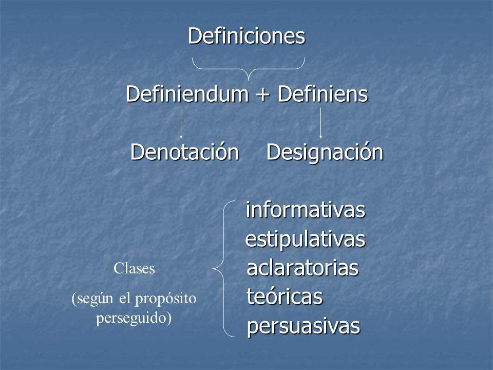 Definiciones Definiendum + Definiens Denotación Designación informativas estipulativas aclaratorias teóricas persuasivas Clases (según el propósito pe