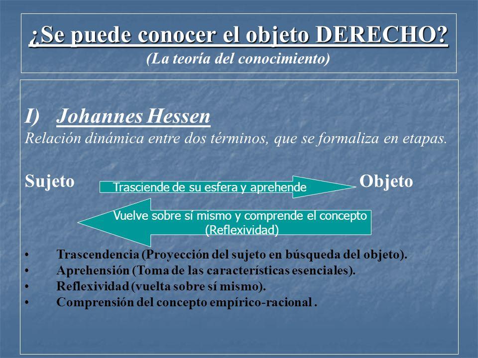 ¿Se puede conocer el objeto DERECHO? (La teoría del conocimiento) I)Johannes Hessen Relación dinámica entre dos términos, que se formaliza en etapas.