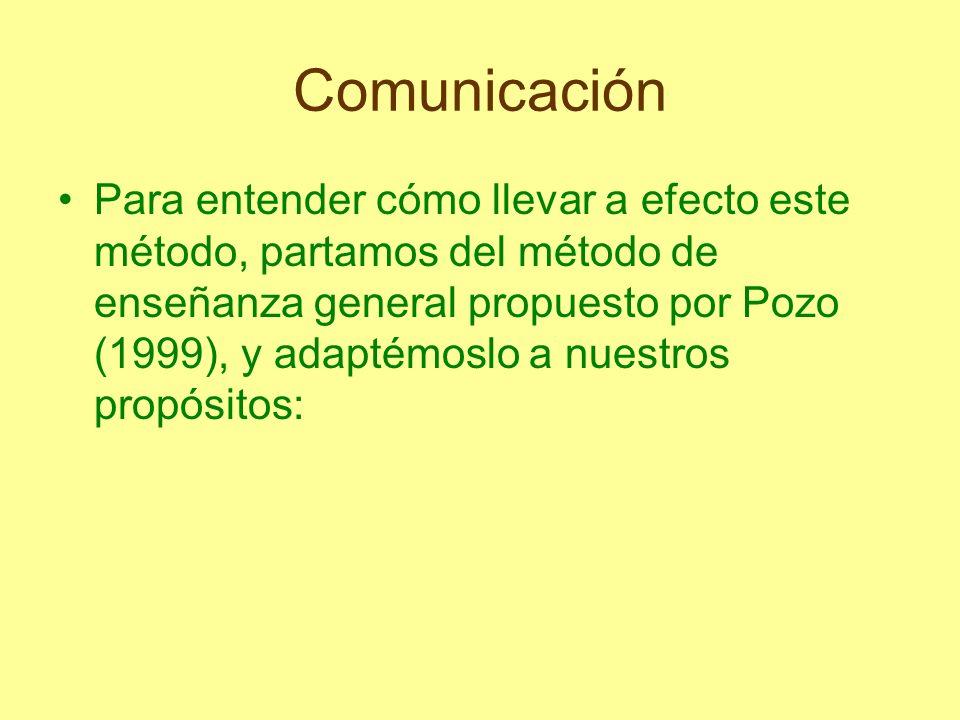 Comunicación Para entender cómo llevar a efecto este método, partamos del método de enseñanza general propuesto por Pozo (1999), y adaptémoslo a nuest