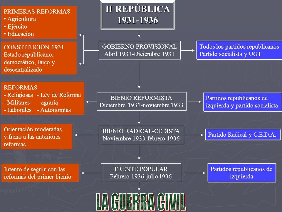 II REPÚBLICA 1931-1936 GOBIERNO PROVISIONAL Abril 1931-Diciembre 1931 GOBIERNO PROVISIONAL Abril 1931-Diciembre 1931 PRIMERAS REFORMAS Agricultura Ejército Educación PRIMERAS REFORMAS Agricultura Ejército Educación CONSTITUCIÓN 1931 Estado republicano, democrático, laico y descentralizado CONSTITUCIÓN 1931 Estado republicano, democrático, laico y descentralizado Todos los partidos republicanos Partido socialista y UGT BIENIO REFORMISTA Diciembre 1931-noviembre 1933 BIENIO REFORMISTA Diciembre 1931-noviembre 1933 REFORMAS - Religiosas - Ley de Reforma - Militares agraria - Laborales - Autonomías REFORMAS - Religiosas - Ley de Reforma - Militares agraria - Laborales - Autonomías Partidos republicanos de izquierda y partido socialista BIENIO RADICAL-CEDISTA Noviembre 1933-febrero 1936 BIENIO RADICAL-CEDISTA Noviembre 1933-febrero 1936 Orientación moderadas y freno a las anteriores reformas Orientación moderadas y freno a las anteriores reformas Partido Radical y C.E.D.A.