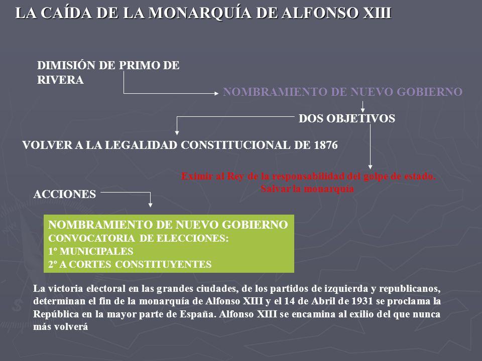 LA CAÍDA DE LA MONARQUÍA DE ALFONSO XIII DIMISIÓN DE PRIMO DE RIVERA NOMBRAMIENTO DE NUEVO GOBIERNO DOS OBJETIVOS VOLVER A LA LEGALIDAD CONSTITUCIONAL DE 1876 Eximir al Rey de la responsabilidad del golpe de estado.