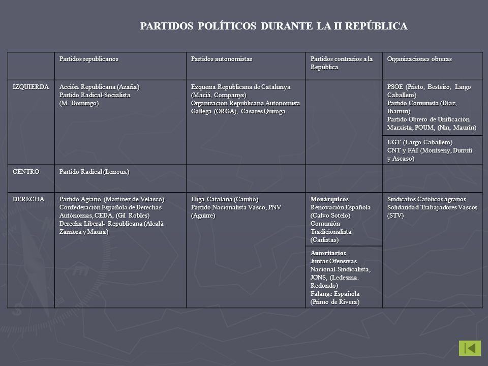 Partidos republicanos Partidos autonomistas Partidos contrarios a la República Organizaciones obreras IZQUIERDA Acción Republicana (Azaña) Partido Radical-Socialista (M.