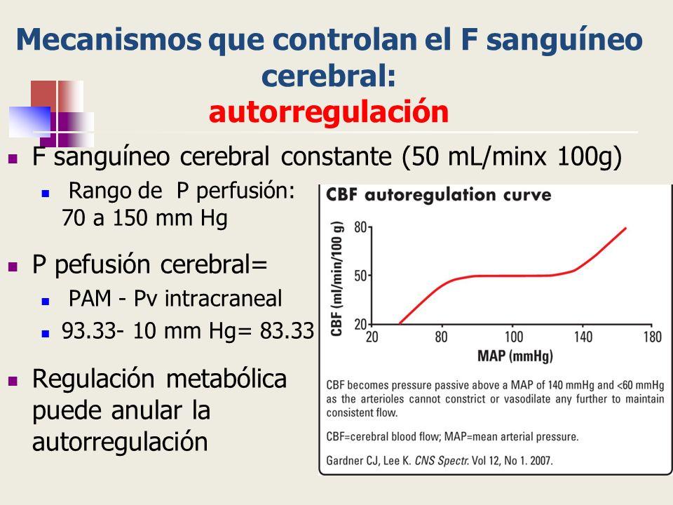 Mecanismos que controlan el F sanguíneo cerebral: autorregulación F sanguíneo cerebral constante (50 mL/minx 100g) Rango de P perfusión: 70 a 150 mm H